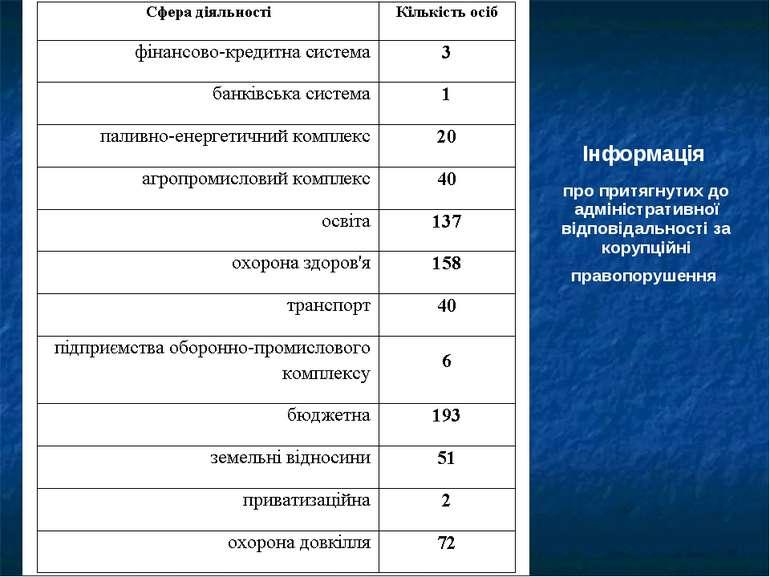 Інформація про притягнутих до адміністративної відповідальності за корупційні...