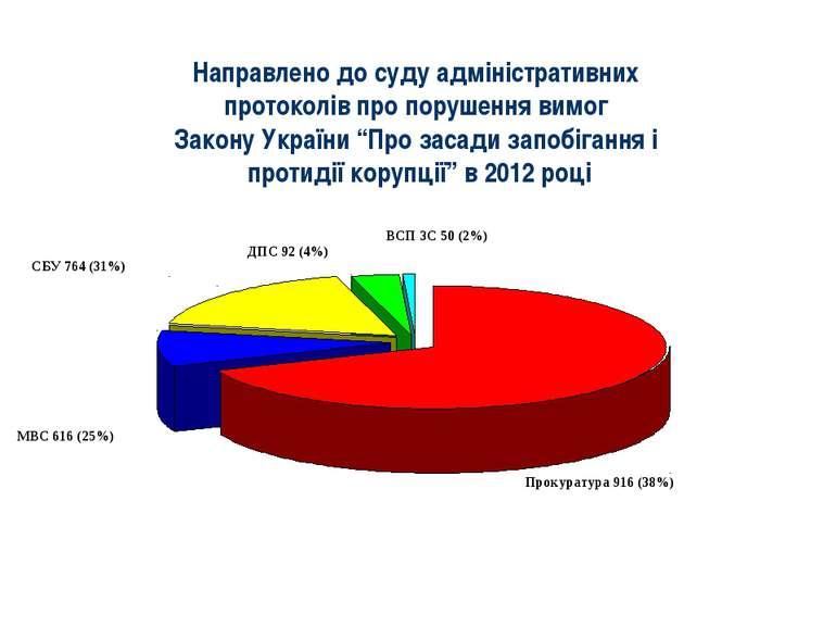 Направлено до суду адміністративних протоколів про порушення вимог Закону Укр...