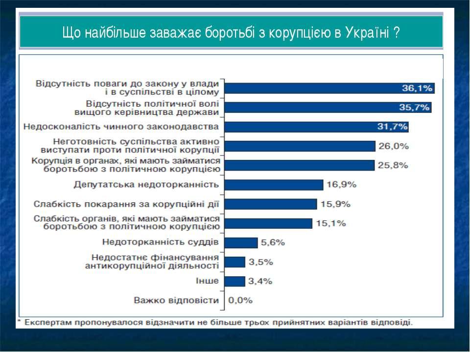 Що найбільше заважає боротьбі з корупцією в Україні ?