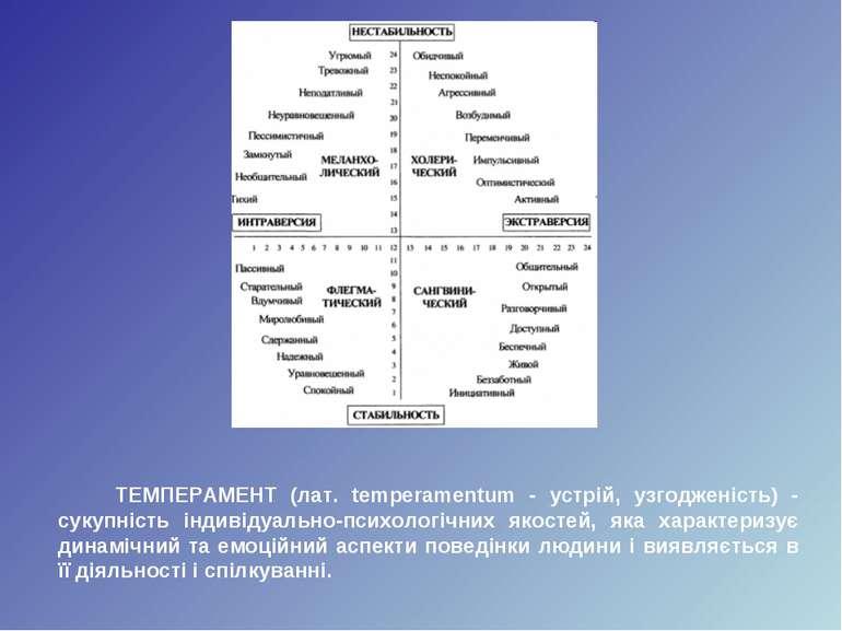 ТЕМПЕРАМЕНТ (лат. temperamentum - устрій, узгодженість) - сукупність індивіду...