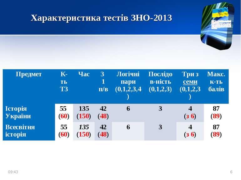 Характеристика тестів ЗНО-2013 * * Предмет К-ть ТЗ Час З 1 п/в Логічні пари (...
