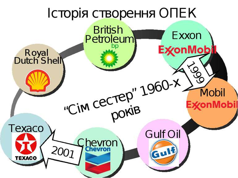 """Історія створення ОПЕК """"Сім сестер"""" 1960-х років 2001 1999"""