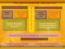 Наступності в предметній структурі галузі МИСТЕЦТВО 5-8 кл. (музична, образот...