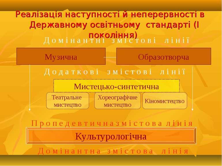 Реалізація наступності й неперервності в Державному освітньому стандарті (І п...