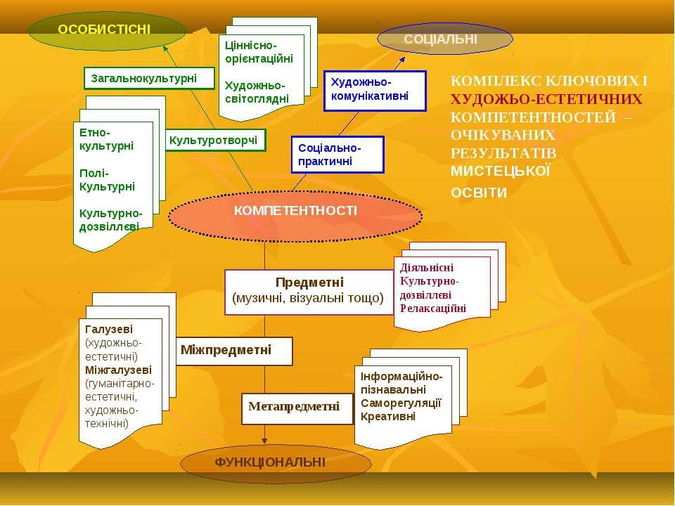 . Соціально-практичні ОСОБИСТІСНІ Художньо-комунікативні Предметні (музичні, ...