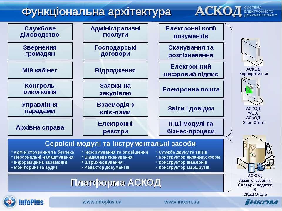 Функціональна архітектура Архівна справа Управління нарадами Контроль виконан...