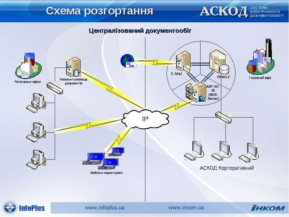 Схема розгортання Централізований документообіг