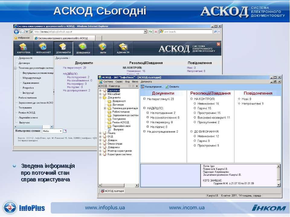 АСКОД Сьогодні Зведена інформація про поточний стан справ користувача