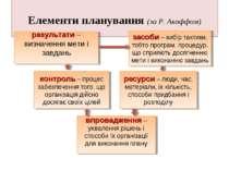 Елементи планування (за Р.Акоффом) результати – визначення мети і завдань за...