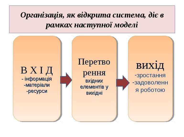Організація, як відкрита система, діє в рамках наступної моделі В Х І Д - інф...