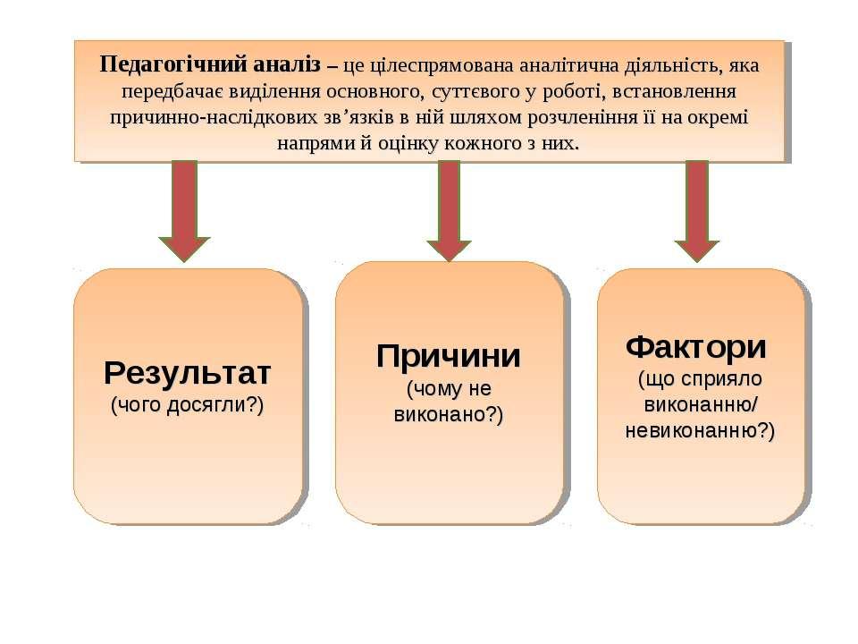 Педагогічний аналіз – це цілеспрямована аналітична діяльність, яка передбачає...
