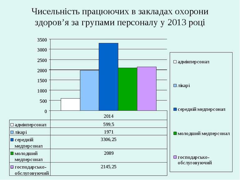 Чисельність працюючих в закладах охорони здоров'я за групами персоналу у 2013...