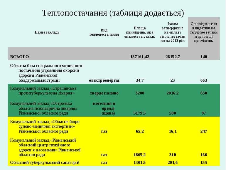 Теплопостачання (таблиця додається)