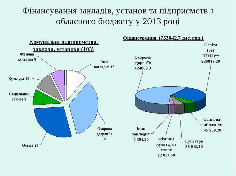 Фінансування закладів, установ та підприємств з обласного бюджету у 2013 році