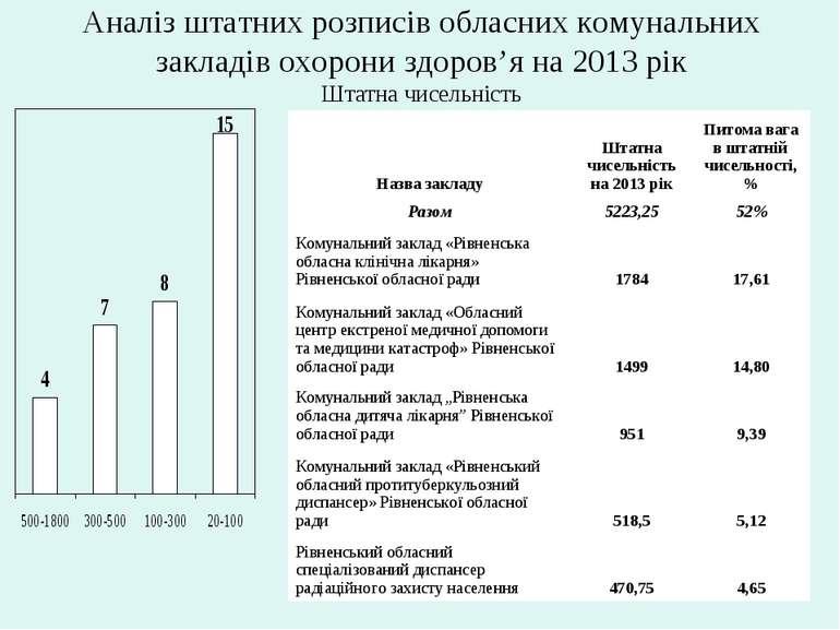 Аналіз штатних розписів обласних комунальних закладів охорони здоров'я на 201...