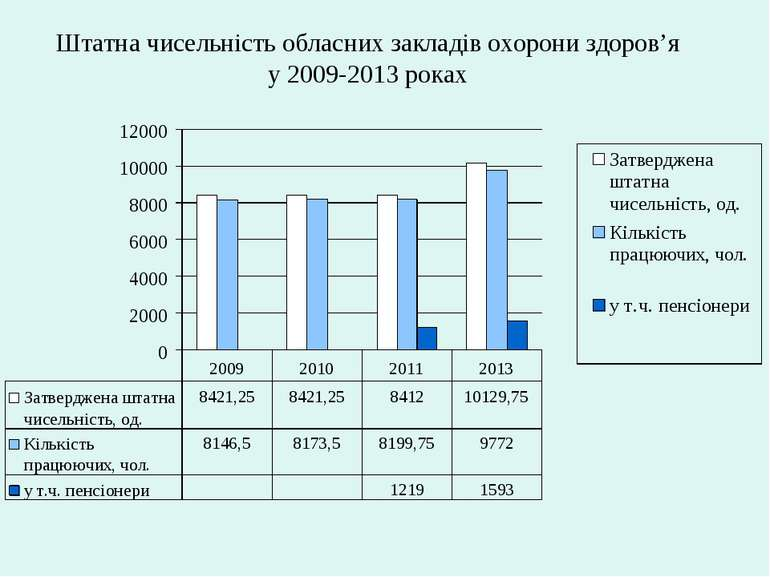 Штатна чисельність обласних закладів охорони здоров'я у 2009-2013 роках