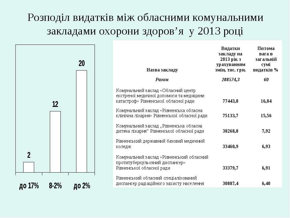 Розподіл видатків між обласними комунальними закладами охорони здоров'я у 201...
