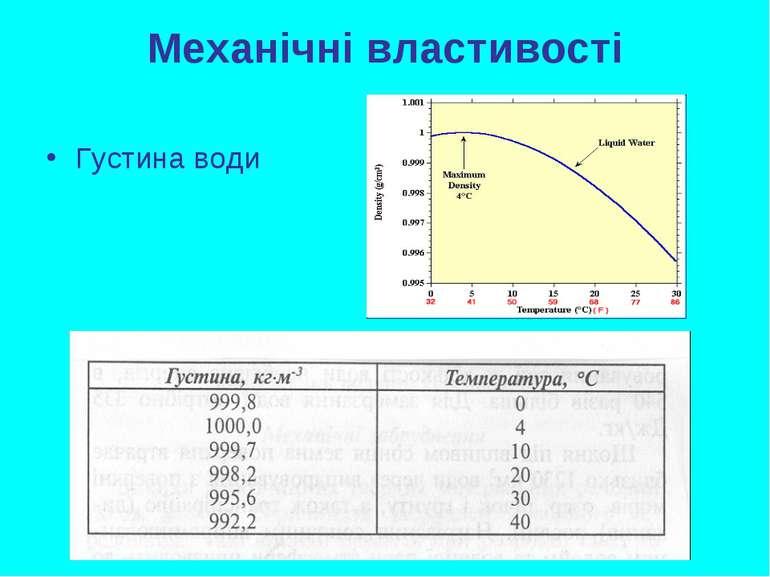 Механічні властивості Густина води