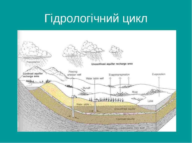Гідрологічний цикл