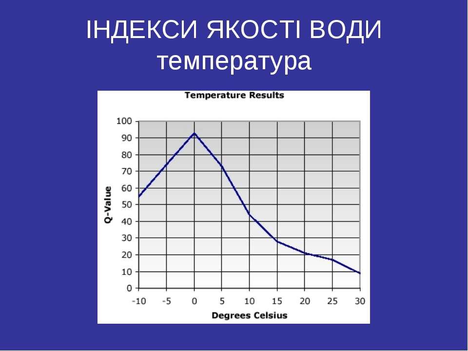 ІНДЕКСИ ЯКОСТІ ВОДИ температура