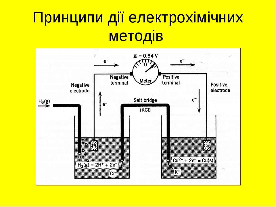 Принципи дії електрохімічних методів