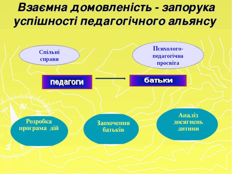 Взаємна домовленість - запорука успішності педагогічного альянсу Спільні спра...