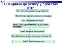 Сім кроків до успіху у проектах РП7 Крок 7. Звітність за проектом Крок 1. Виз...