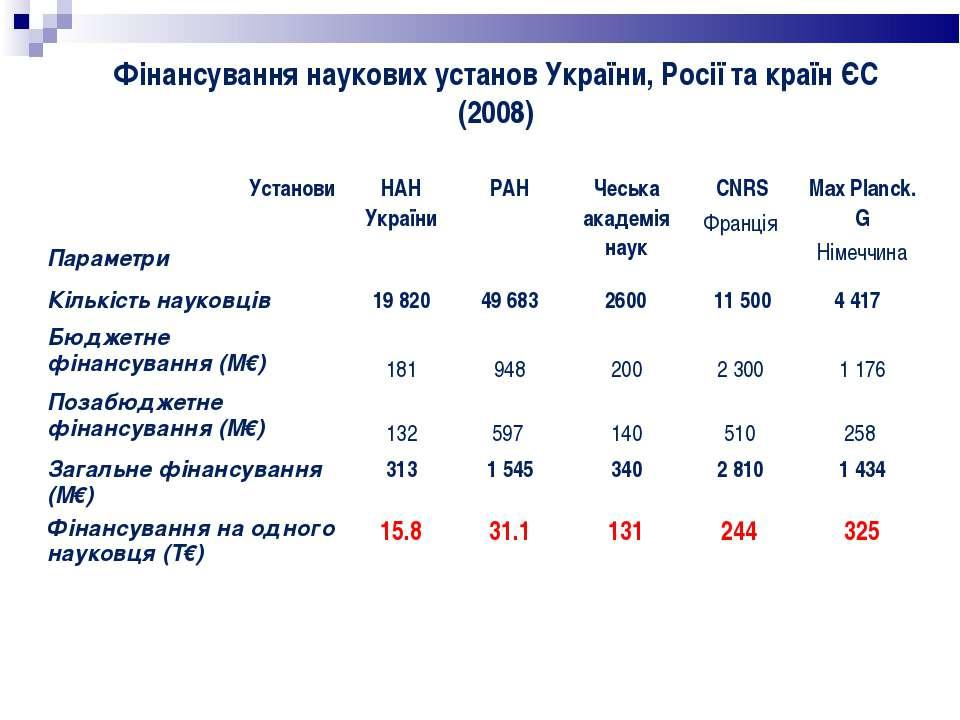 Фінансування наукових установ України, Росії та країн ЄС (2008) Установи Пара...