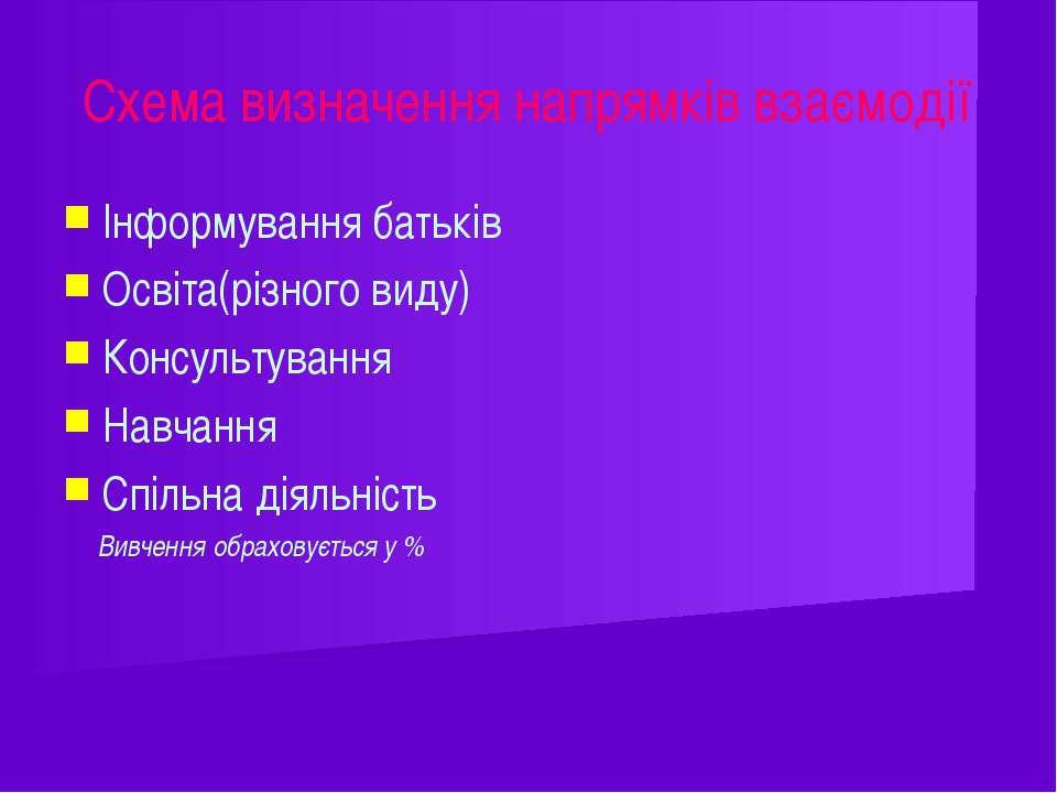 Схема визначення напрямків взаємодії Інформування батьків Освіта(різного виду...