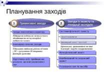 Планування заходів Заходи технологічного характеру Підвищення надійності техн...