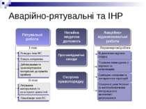 Аварійно-рятувальні та ІНР Розвідка зони НС Пошук потерпілих Деблокування та ...