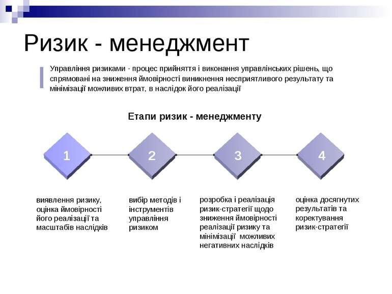 Ризик - менеджмент 1 2 3 4 виявлення ризику, оцінка ймовірності його реалізац...