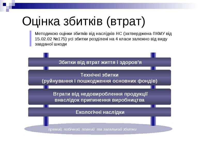 Оцінка збитків (втрат) Методикою оцінки збитків від наслідків НС (затверджена...