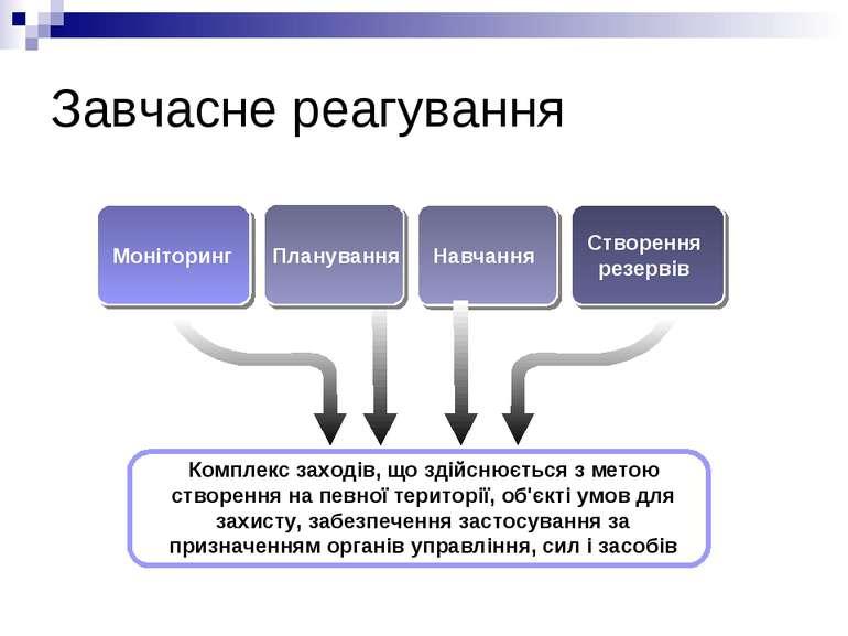 Завчасне реагування Моніторинг Планування Створення резервів Комплекс заходів...