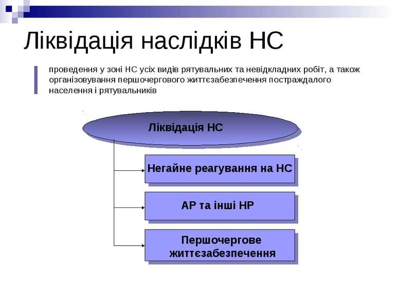 Ліквідація наслідків НС Ліквідація НС Негайне реагування на НС АР та інші НР ...