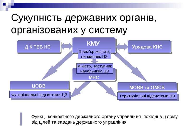 Сукупність державних органів, організованих у систему Функції конкретного дер...
