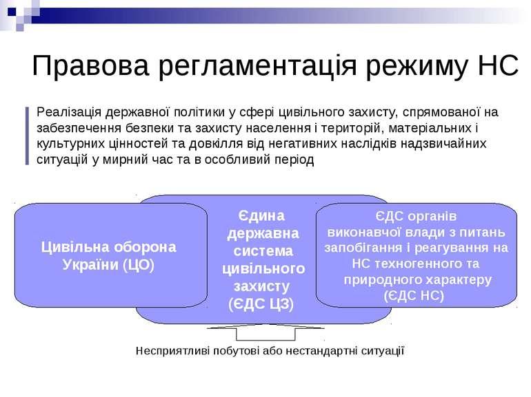Правова регламентація режиму НС Єдина державна система цивільного захисту (ЄД...