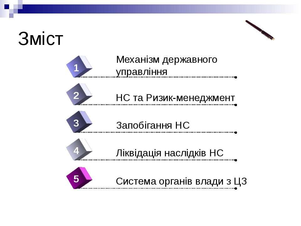 Зміст 4 Механізм державного управління 1 2 3 5 НС та Ризик-менеджмент Запобіг...