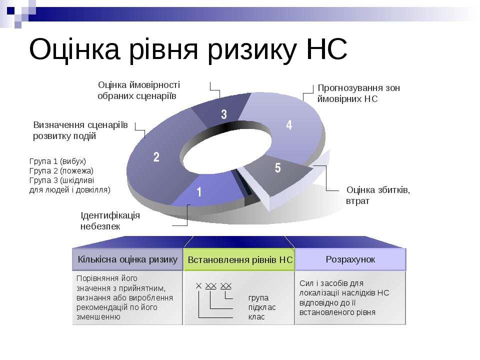 Оцінка рівня ризику НС Прогнозування зон ймовірних НС Визначення сценаріїв ро...