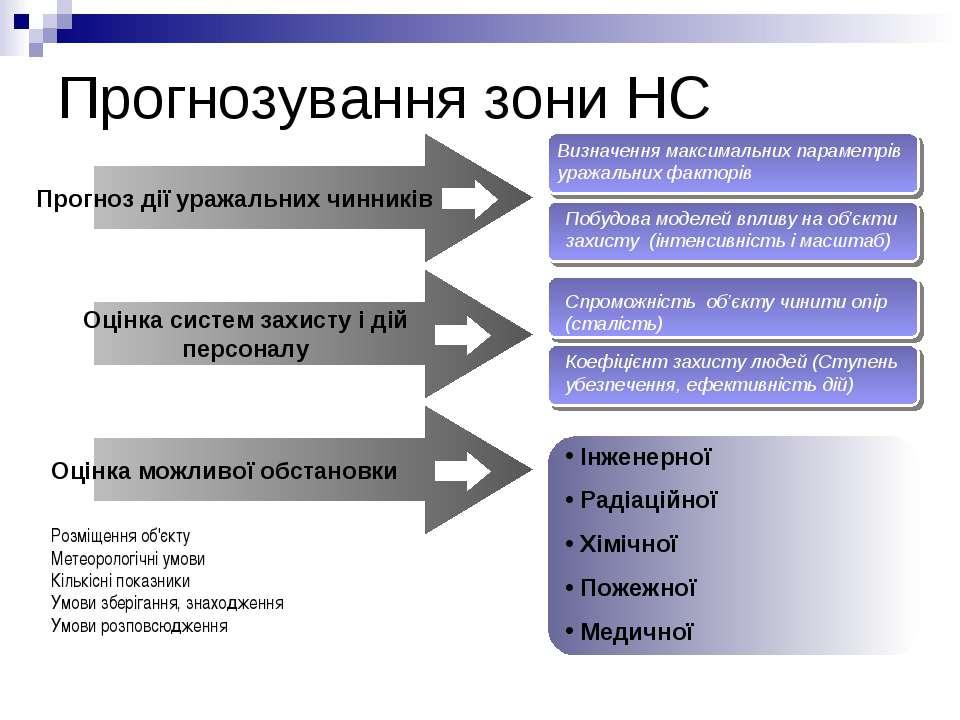 Прогнозування зони НС Прогноз дії уражальних чинників Оцінка систем захисту і...