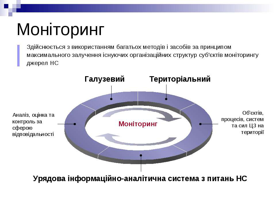 Моніторинг Галузевий Територіальний Об'єктів, процесів, систем та сил ЦЗ на т...