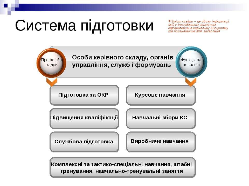 Система підготовки Особи керівного складу, органів управління, служб і формув...