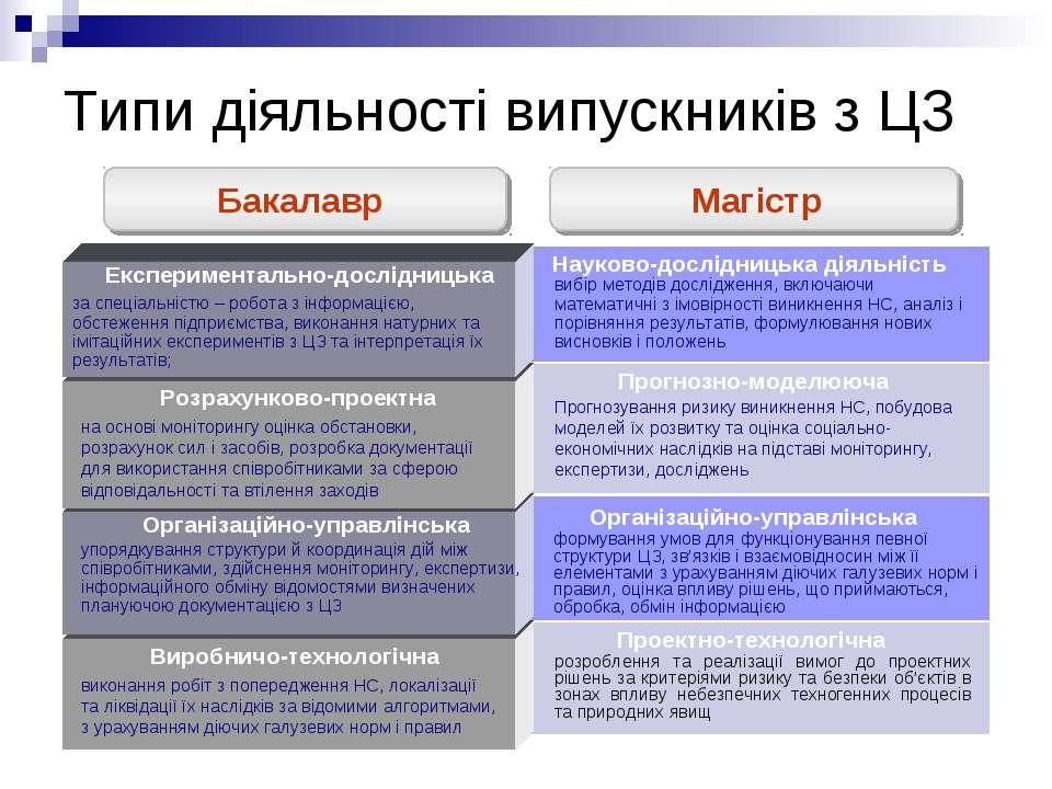 Типи діяльності випускників з ЦЗ виконання робіт з попередження НС, локалізац...