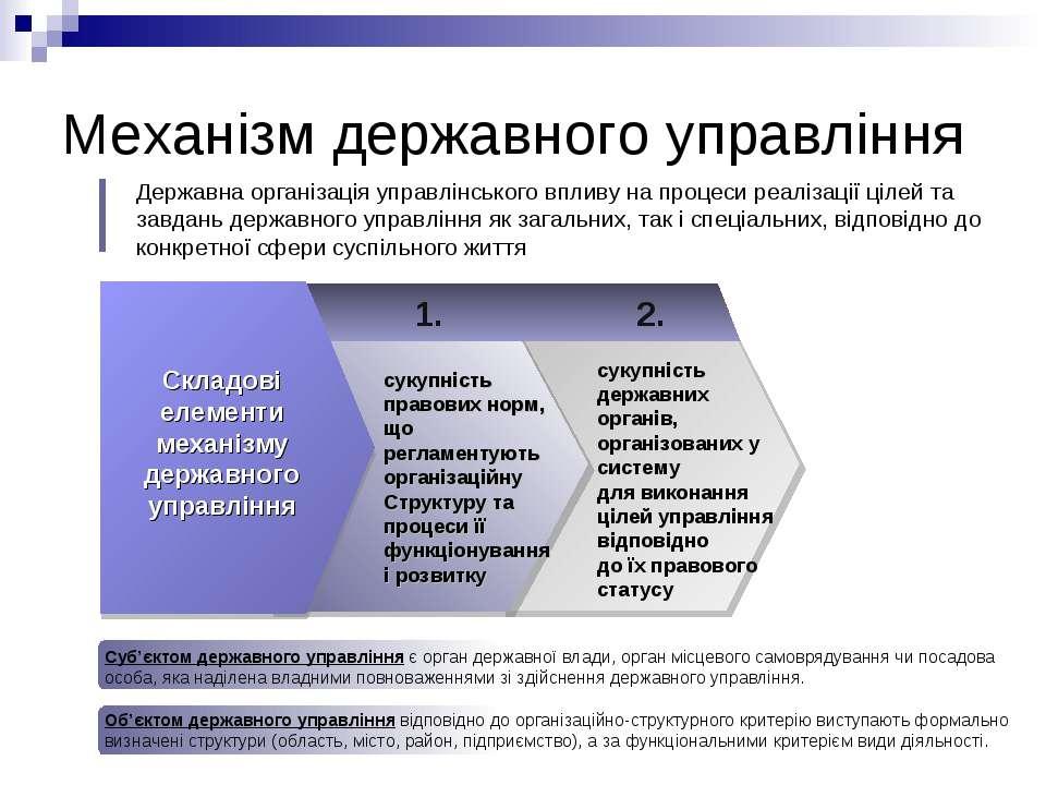 Механізм державного управління Складові елементи механізму державного управлі...