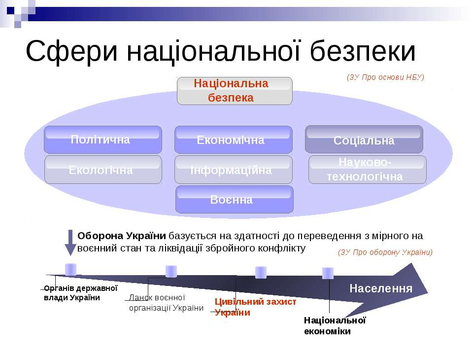 Сфери національної безпеки Національна безпека Соціальна Політична Економічна...