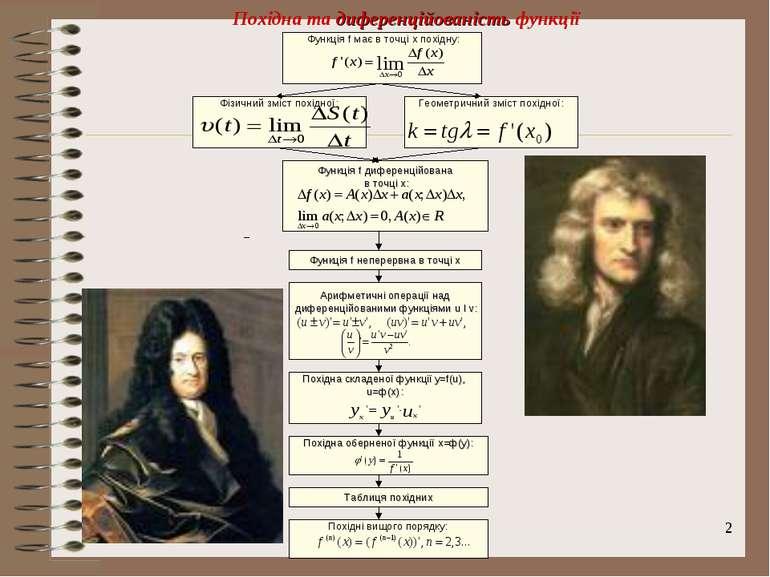 * Похідна та диференційованість функції Функція f має в точці x похідну: Фізи...