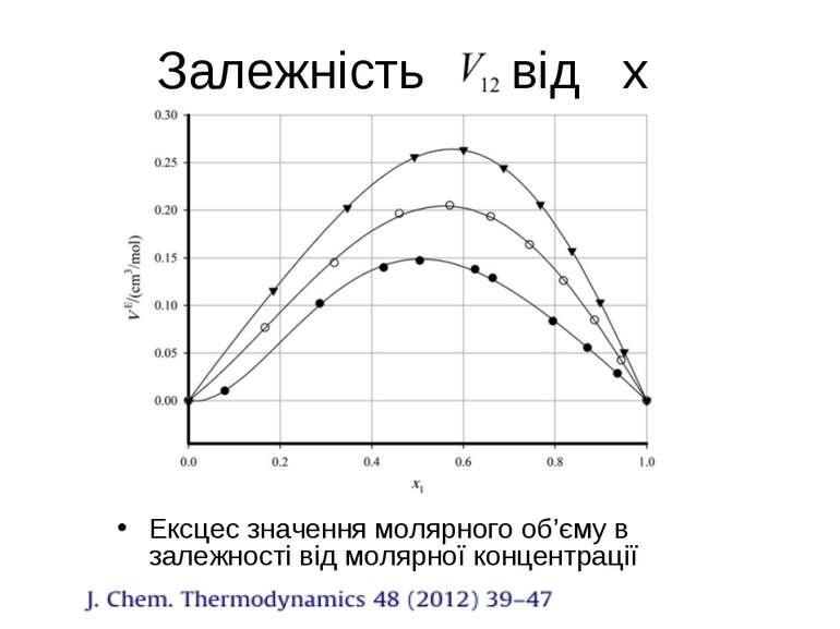 Залежність від х Ексцес значення молярного об'єму в залежності від молярної к...