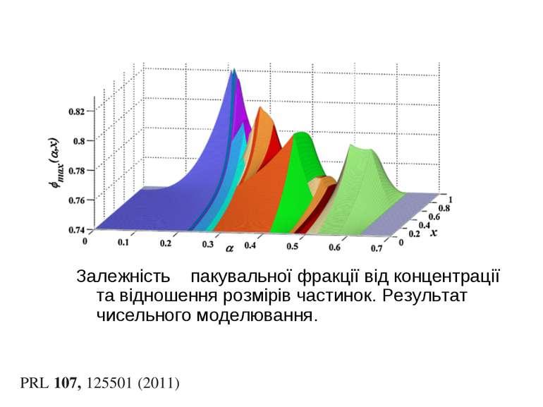 Залежність пакувальної фракції від концентрації та відношення розмірів частин...