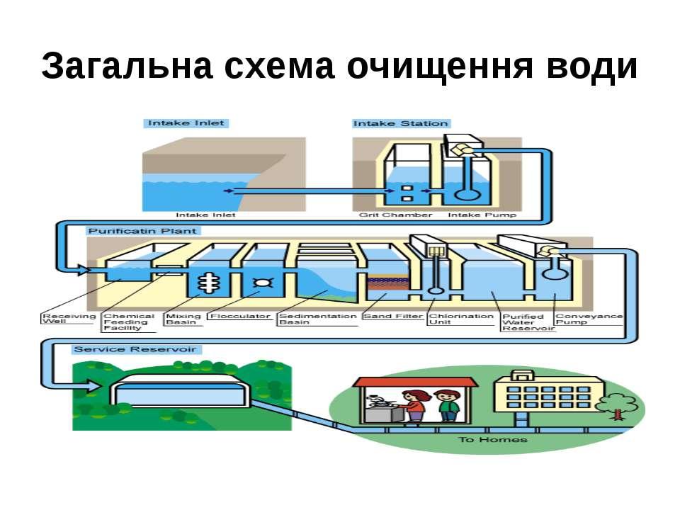 Загальна схема очищення води