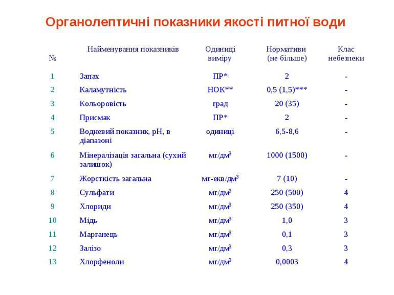 Органолептичні показники якості питної води № Найменування показників Одиниці...